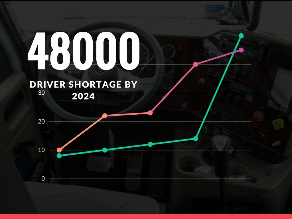 Driver shortage expected to reach 48,000 by 2024 in Canada